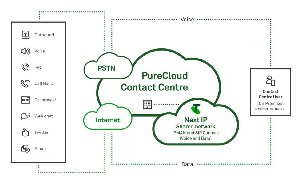 Gensys Pure Cloud Voip systems