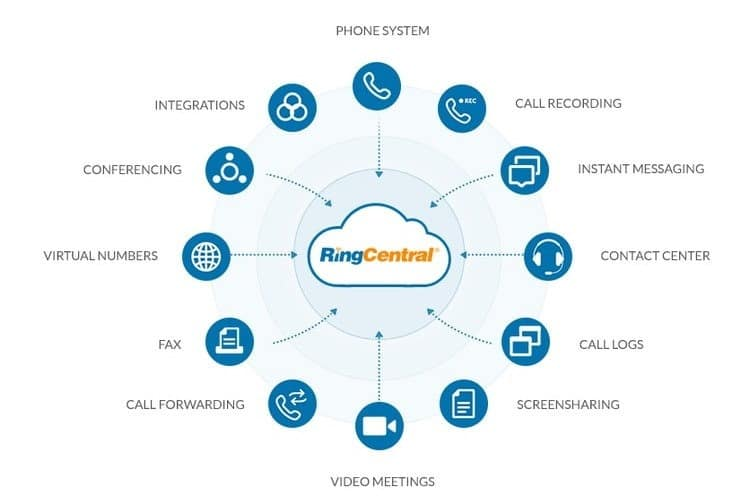 Ringcentral Voip Features